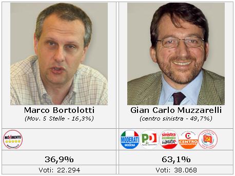 risultato_candidati_ballottaggio.jpg