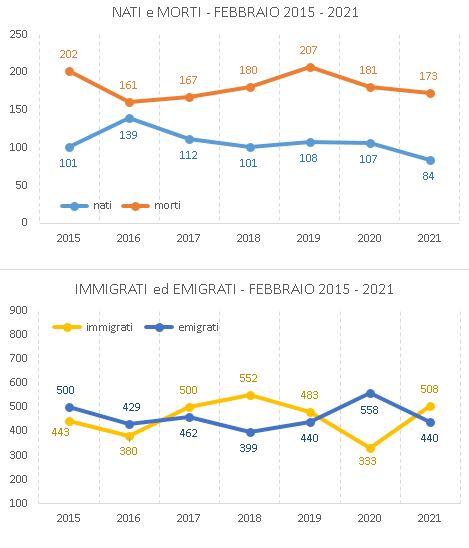graf_confronto_febbraio20152021.JPG